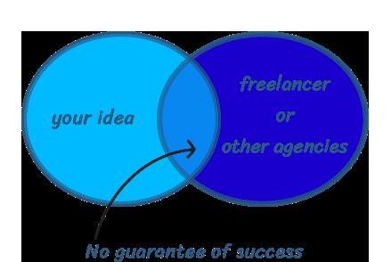 app development freelancer or company