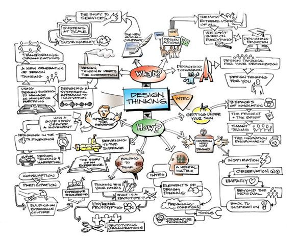 An Educator's Guide To Implementing Design Thinking