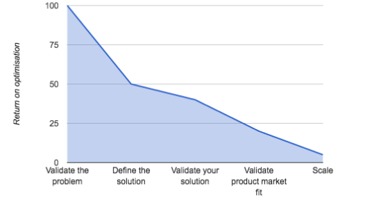 Increase Your Return on Optimisation (ROO)