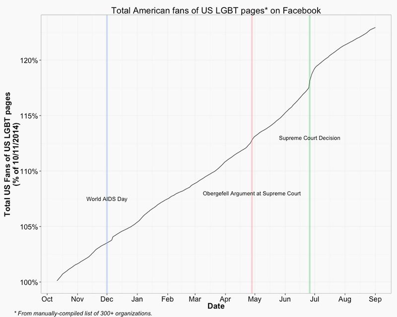 Fans of LGBT pages on Facebook