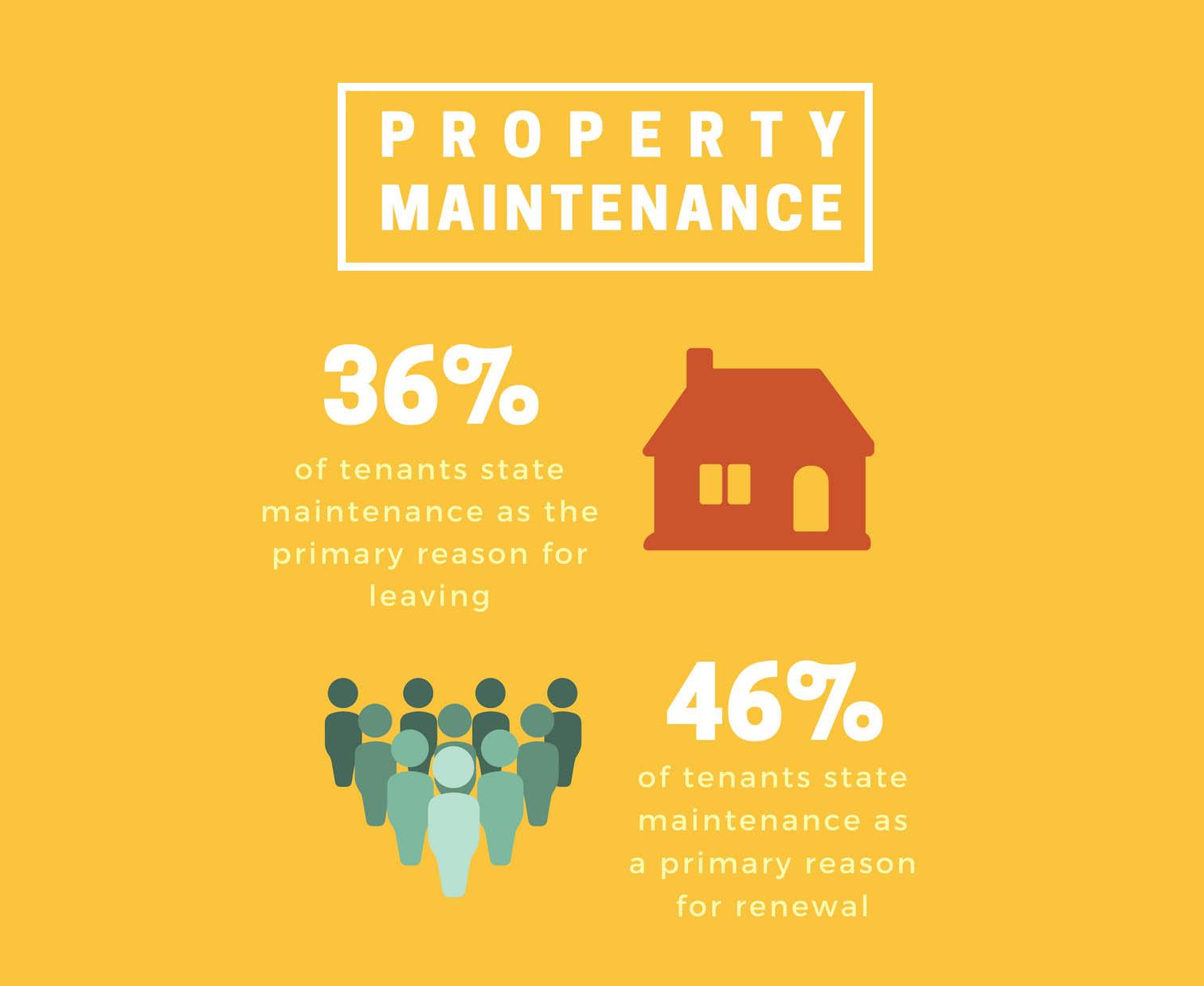 world-class maintenance manager statistics