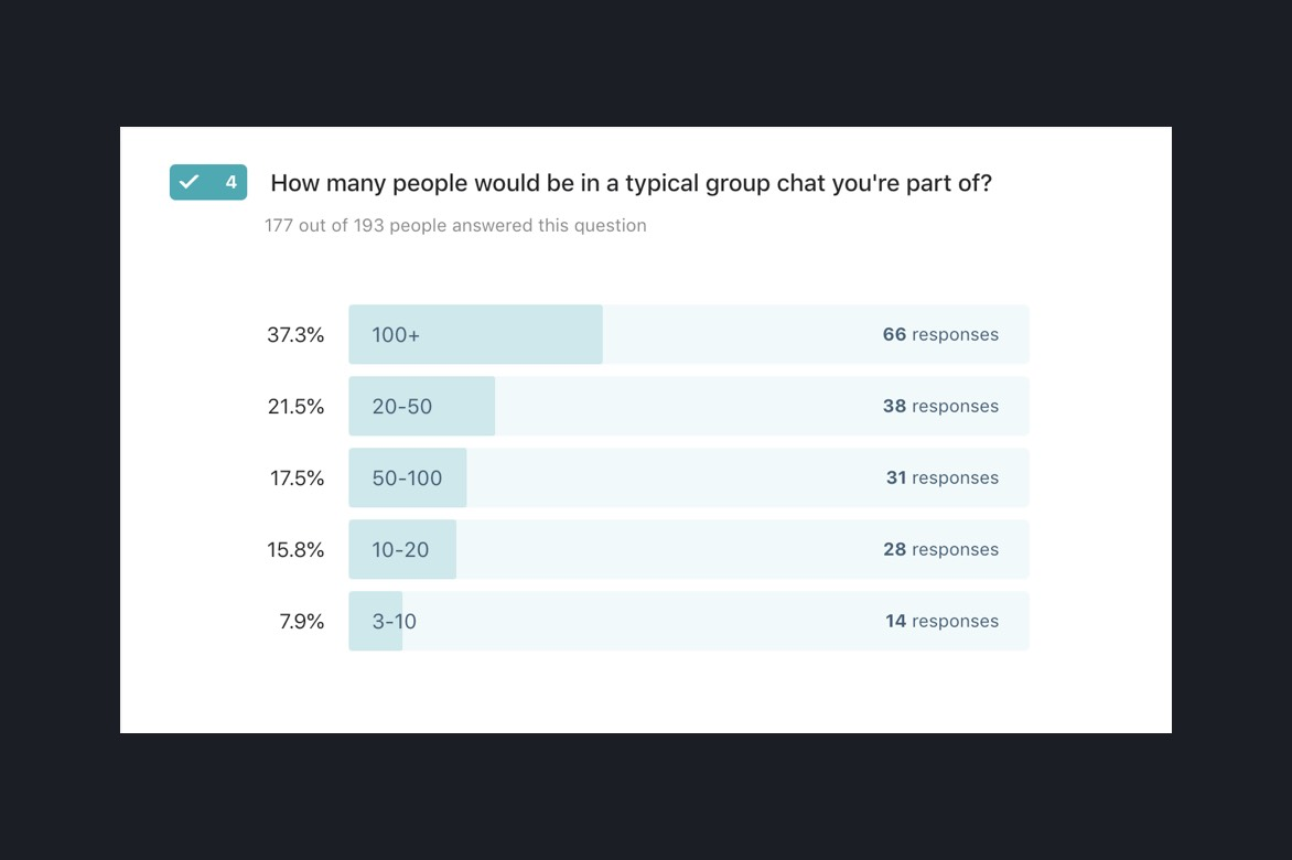 Survey result showing the size of groups people of Nigeria are in. 37.3% in groups with 100+ people, 21.5% in groups with 20-50 people, 17.5% in groups of 50-100 people, 15.8% in groups of 10-20 people, 7.9% in groups of 3-10 people.