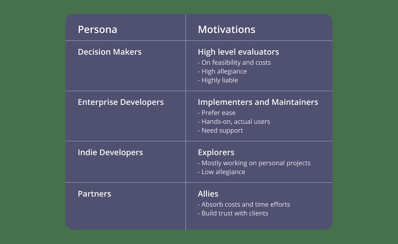 Persona insights