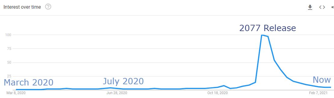 graph of cyberpunk interest to determine is cyberpunk dead
