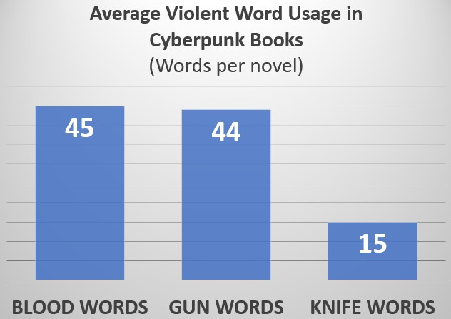 violent cyberpunk words used in books