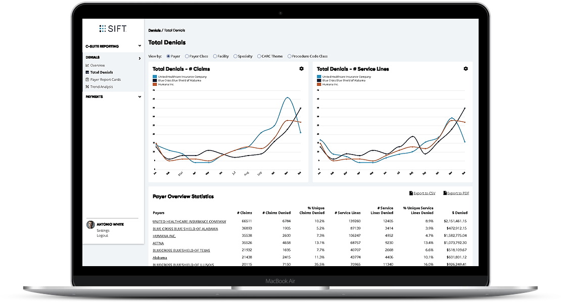 Sift Healthcare Introduced Denials Dashboards