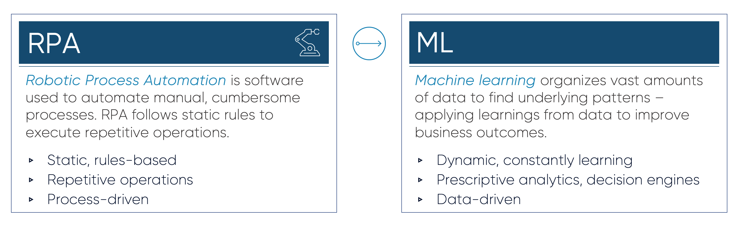 The difference between RAP and Machine Learning (ML)