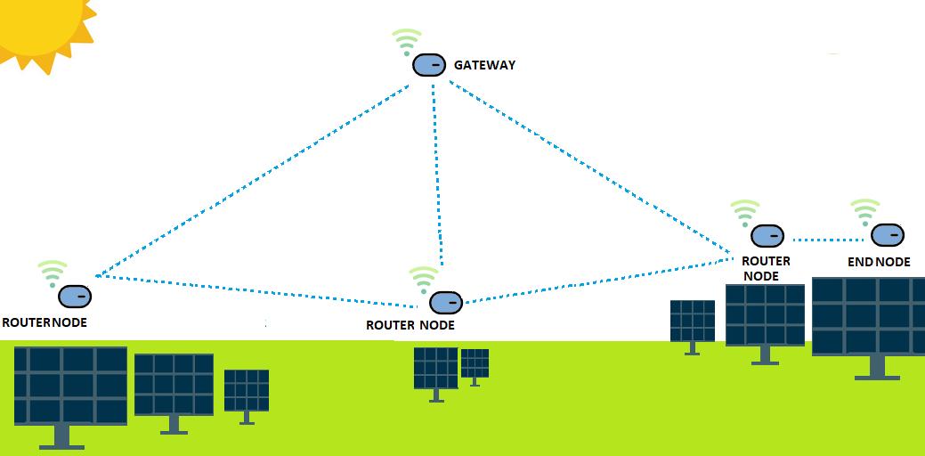 Solar PV monitoring based on LoRa topology - EagleSun SCADA