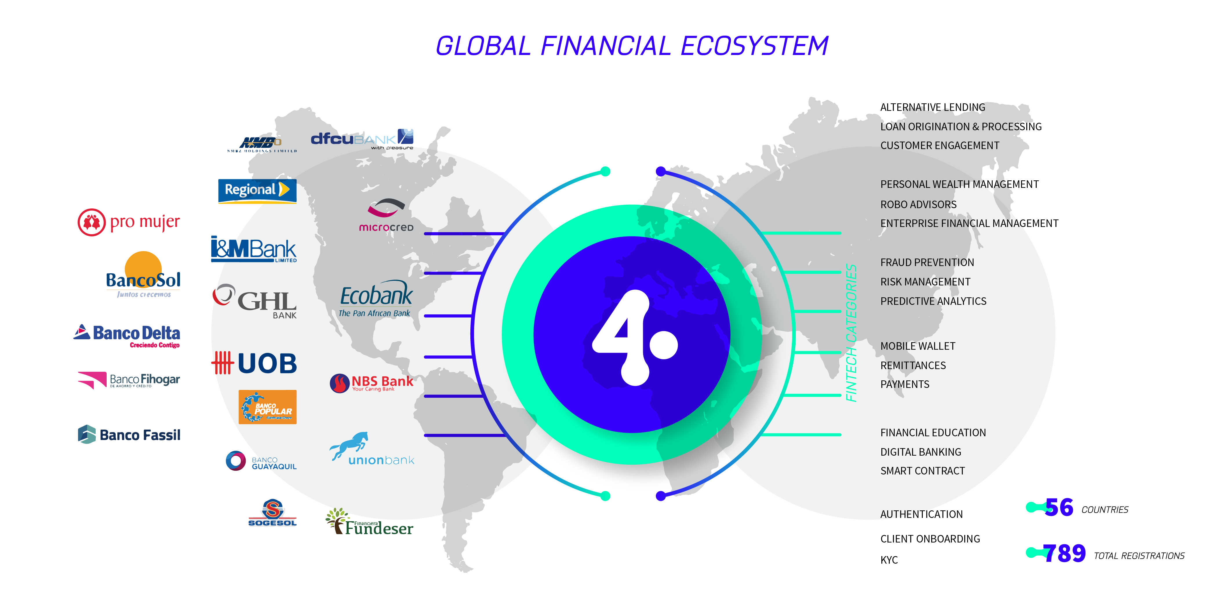What are financial institutions looking for in our FinTech marketplace? | FinConecta
