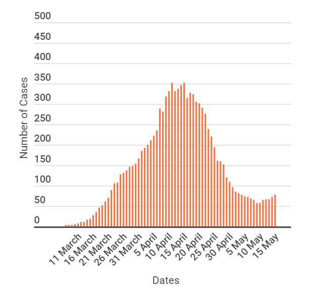 Počet aktivních případů na Maltě s Covid-19. Zdroj: gov.mt