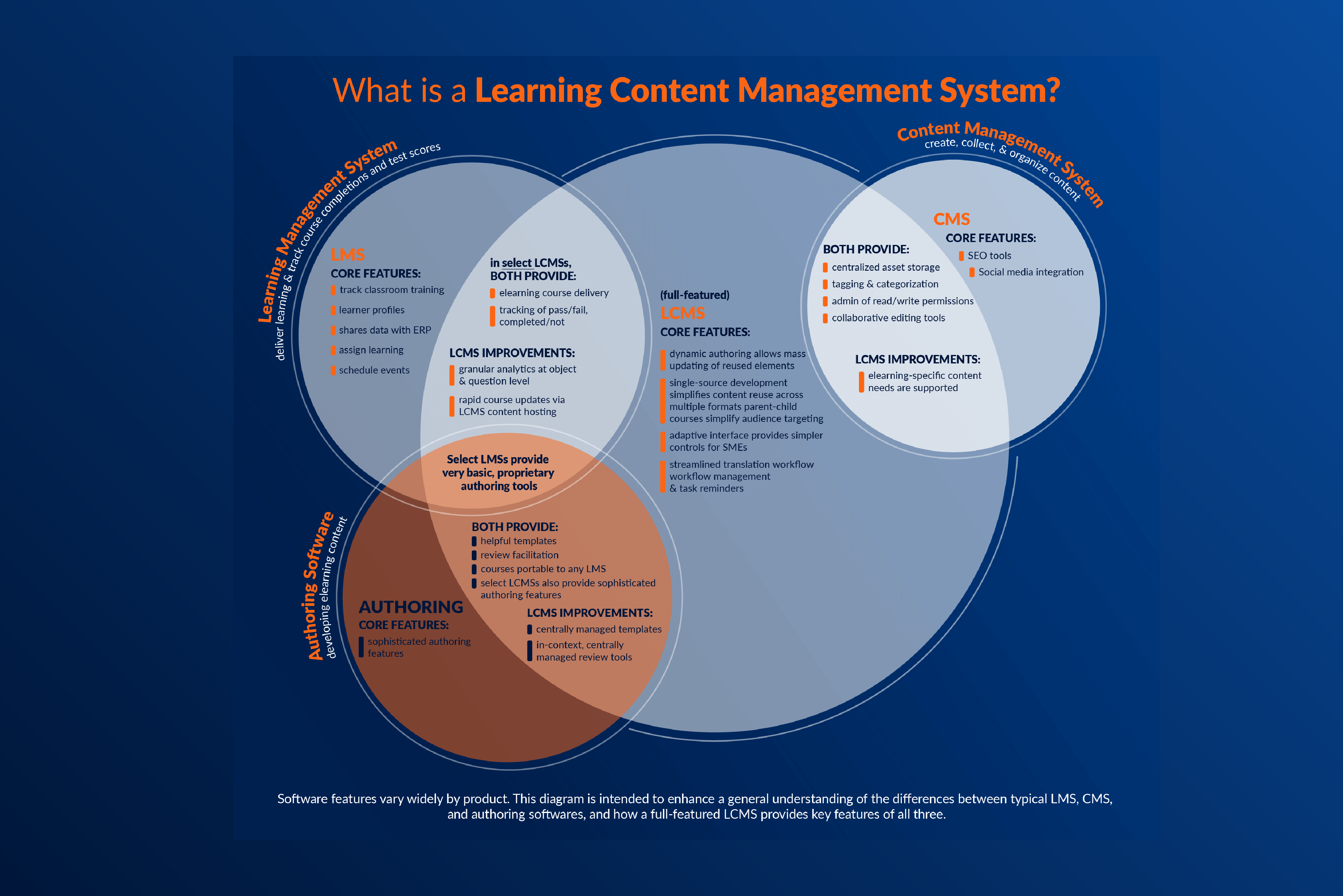 A venn diagram to outline the differences between an LCMS and other learning tools, such as an LMS.