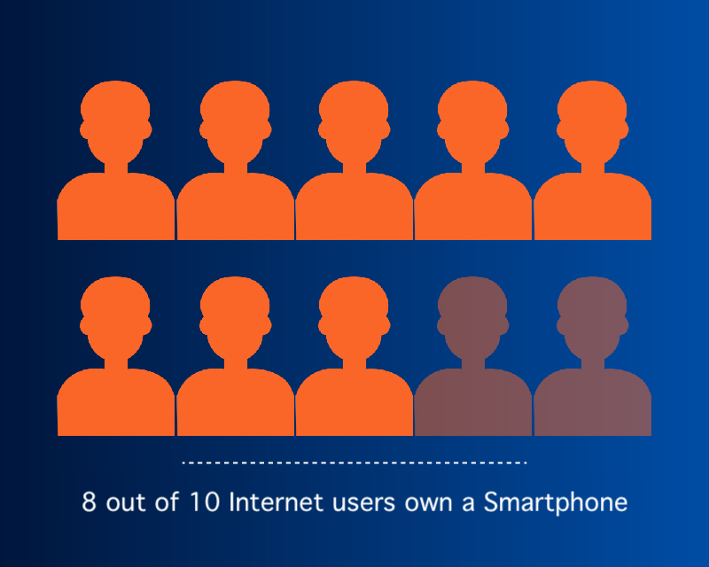8 out of 10 Internet users own a Smartphone