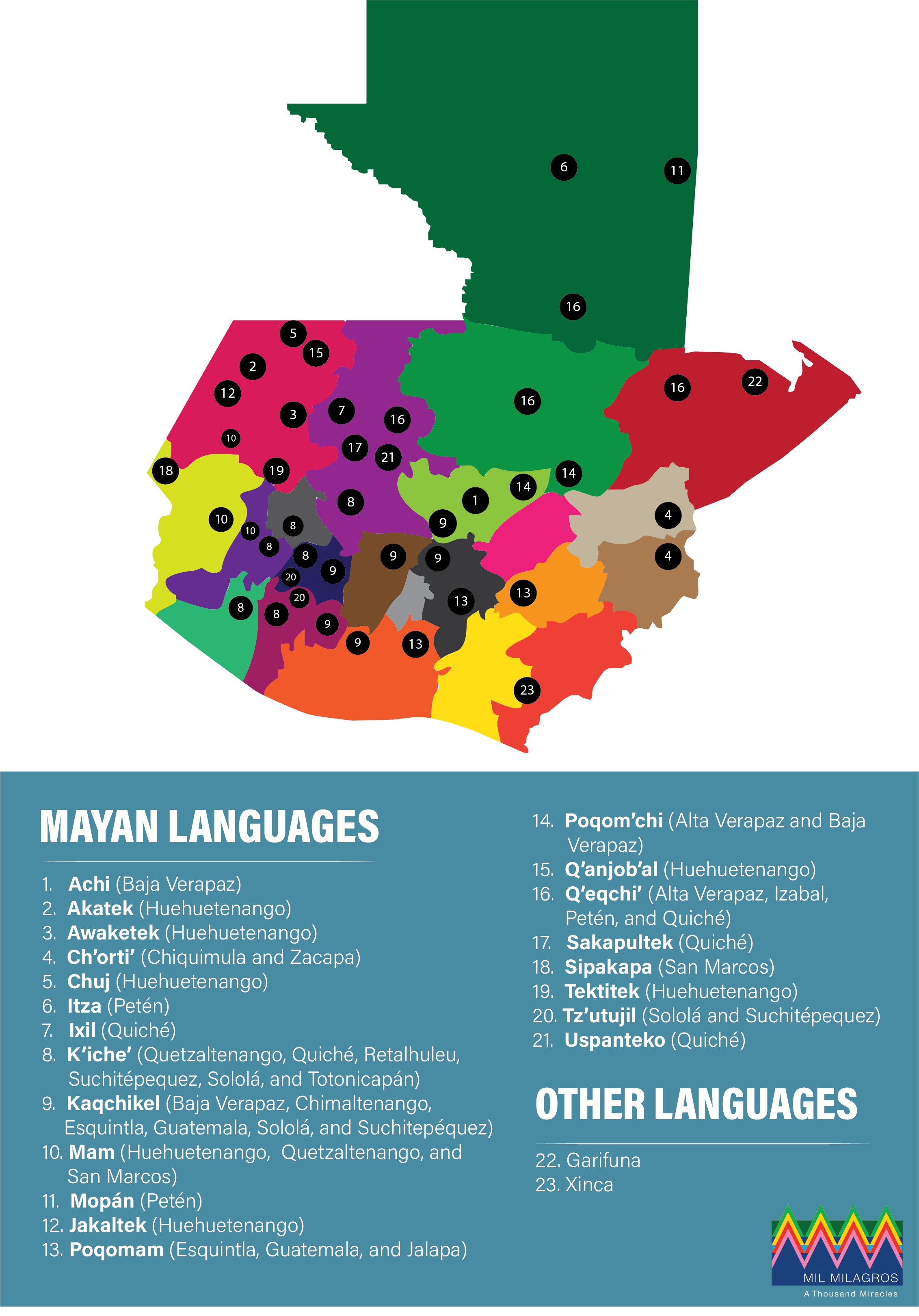 map indicating where indigenous languages are spoken in Guatemala