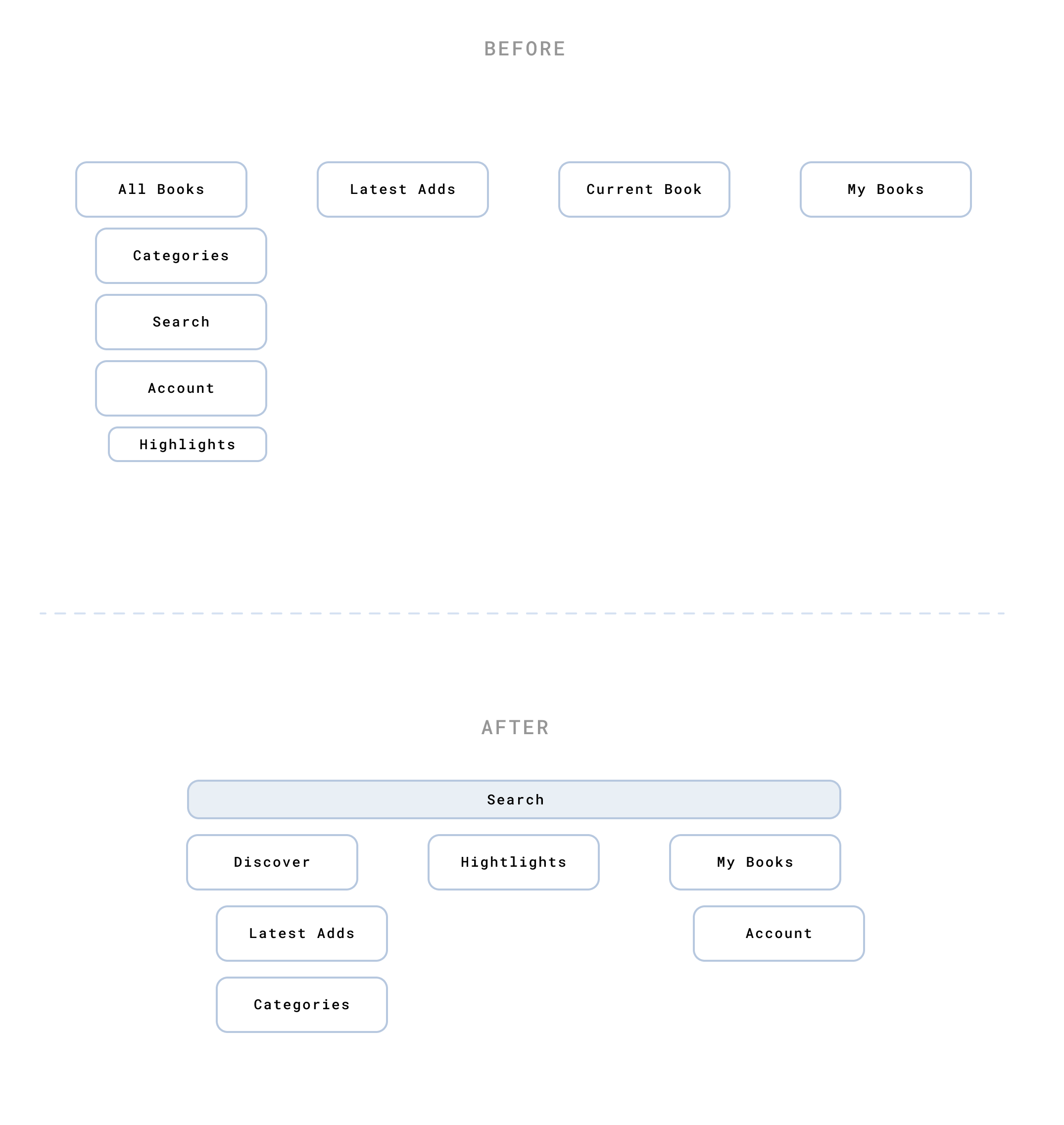 Koober Information Architecture - Greg Jeanneau
