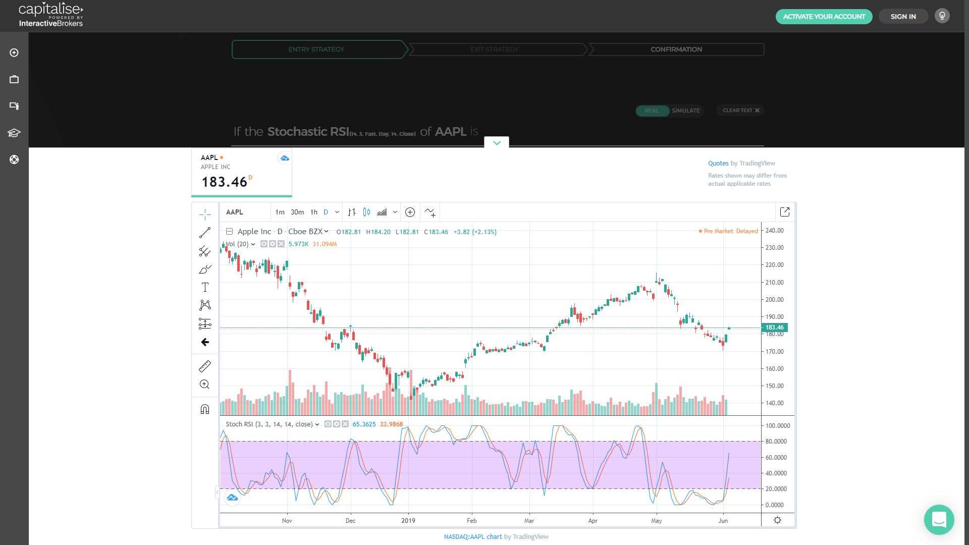 Indicator Mashup: The Stochastic RSI | Capitalise
