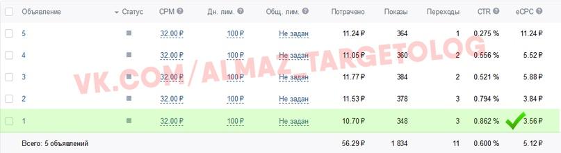 Как увеличить нагрузку производства кухонь на 30% благодаря вложениям в рекламу ВКонтакте от 10000р, image #10