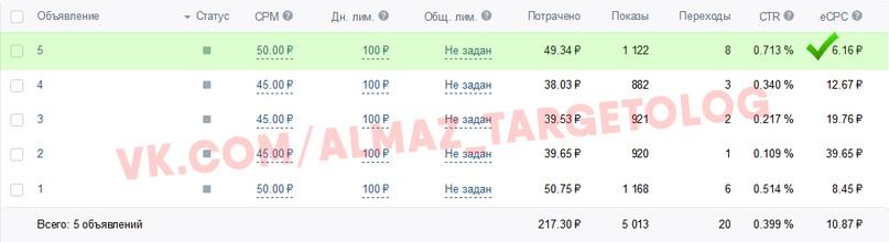Как увеличить нагрузку производства кухонь на 30% благодаря вложениям в рекламу ВКонтакте от 10000р, image #16