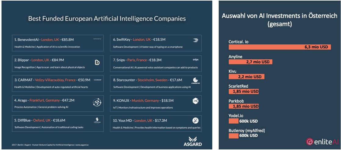 AI Investments - Europe & Austria