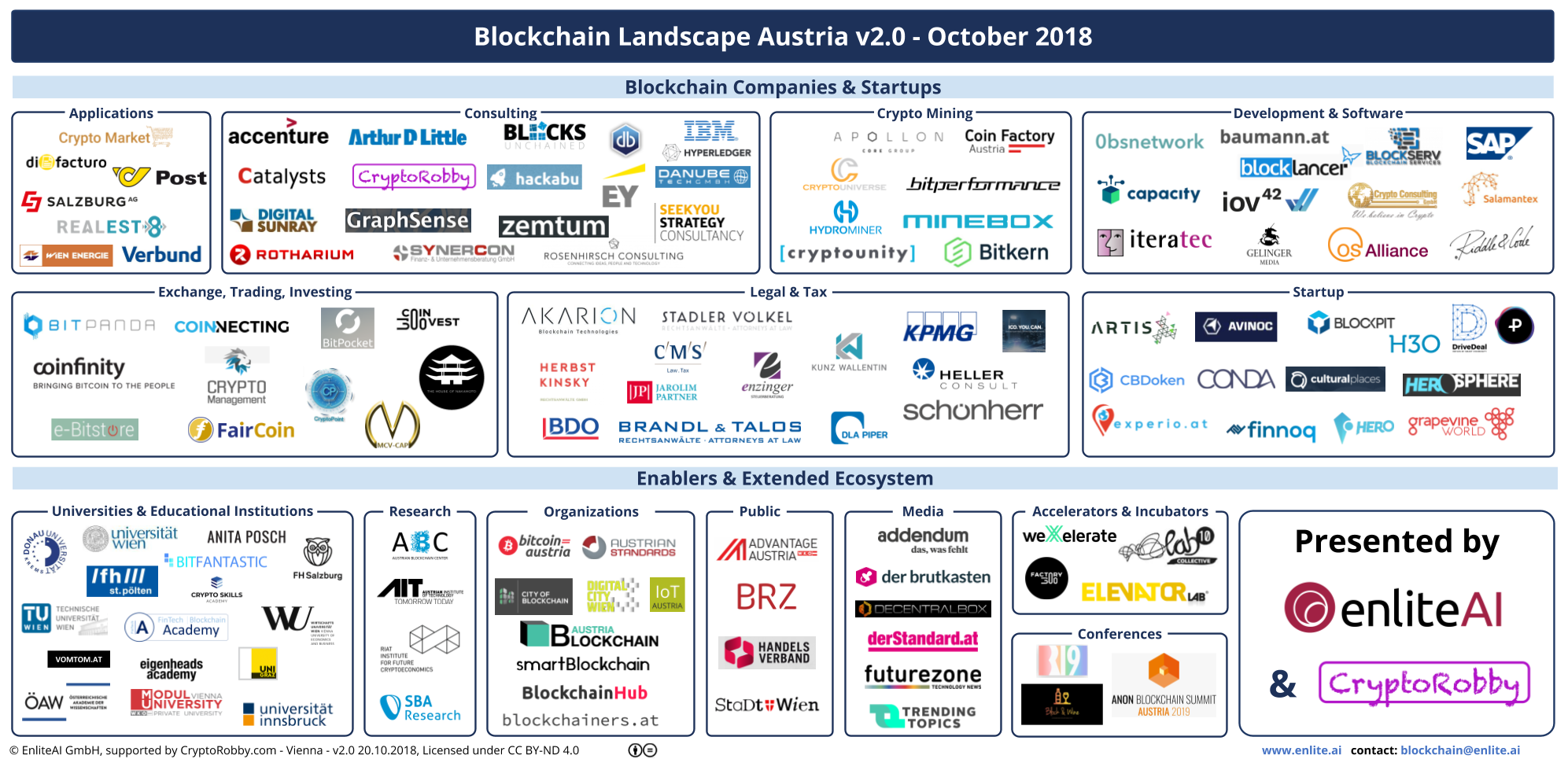 Blockchain Landscape Austria updated to v2.0