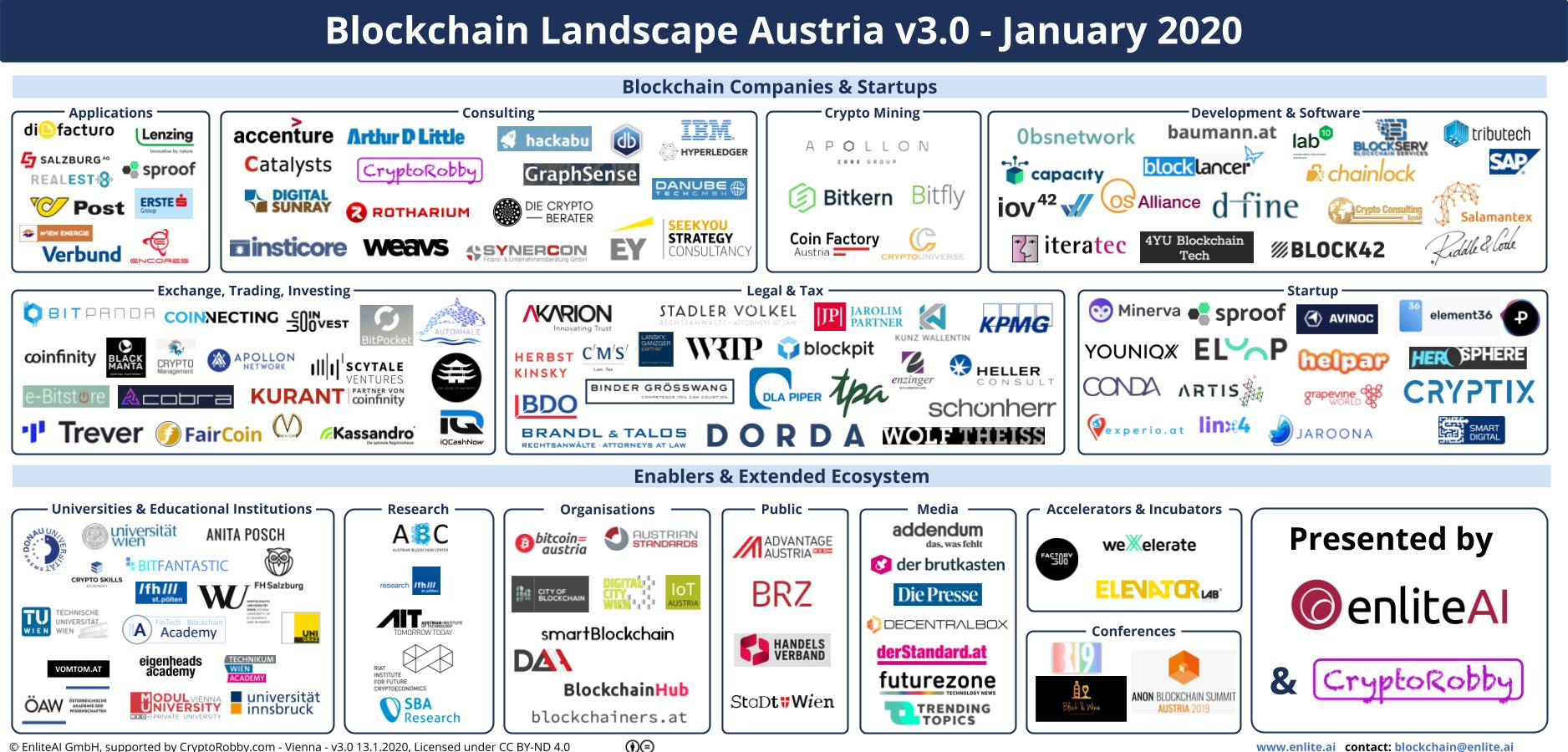 Blockchain Landscape Austria
