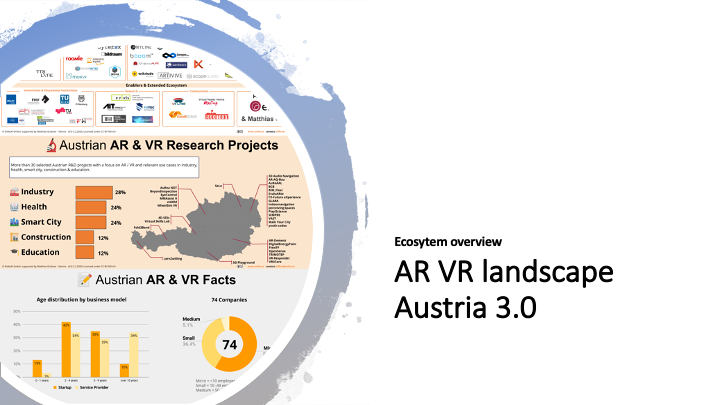 Introducing the Austrian AR & VR Ecosystem - in our largest update ever we expanded the Austrian AR/VR Landscape with research projects and facts and figures from the ecosystem.