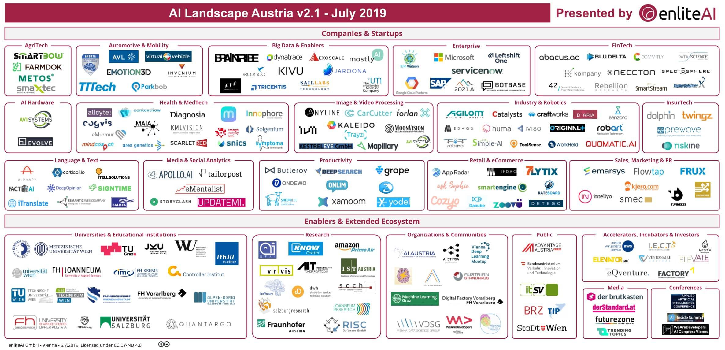 AI Landscape Austria - Summer update