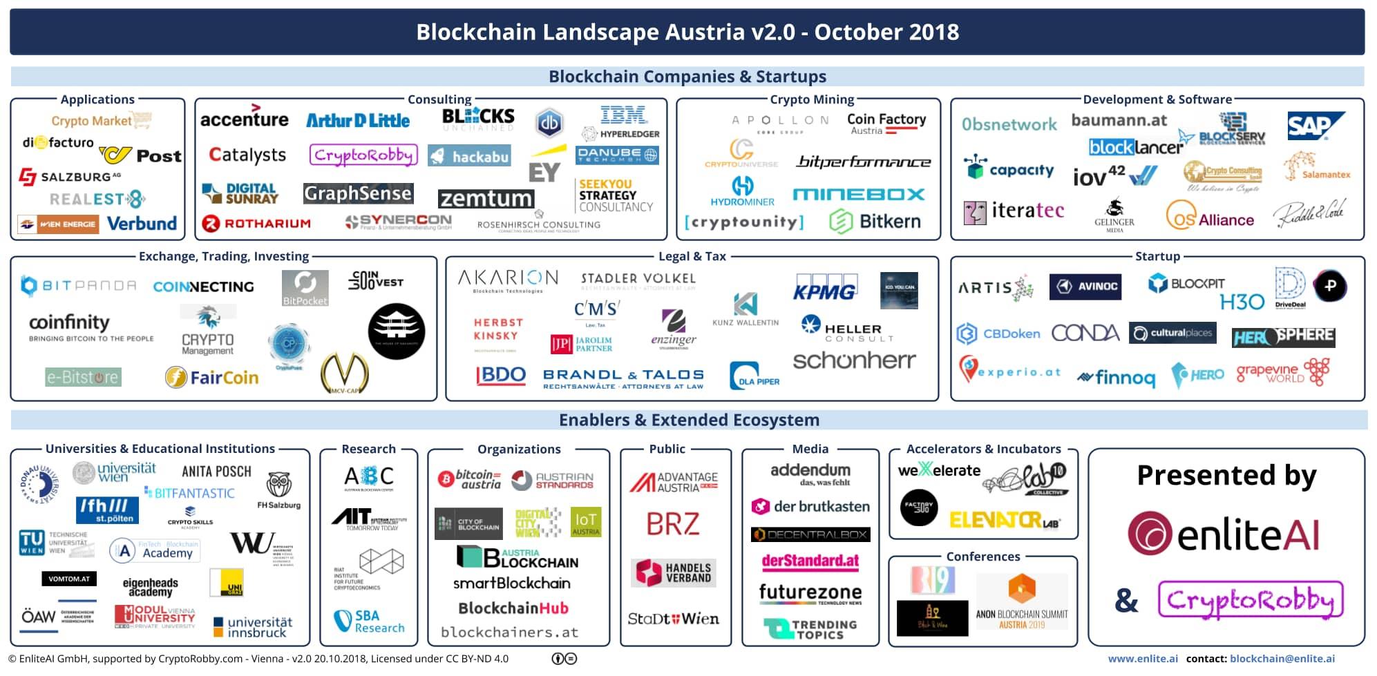 Blockchain Landscape Austria - Summer Update