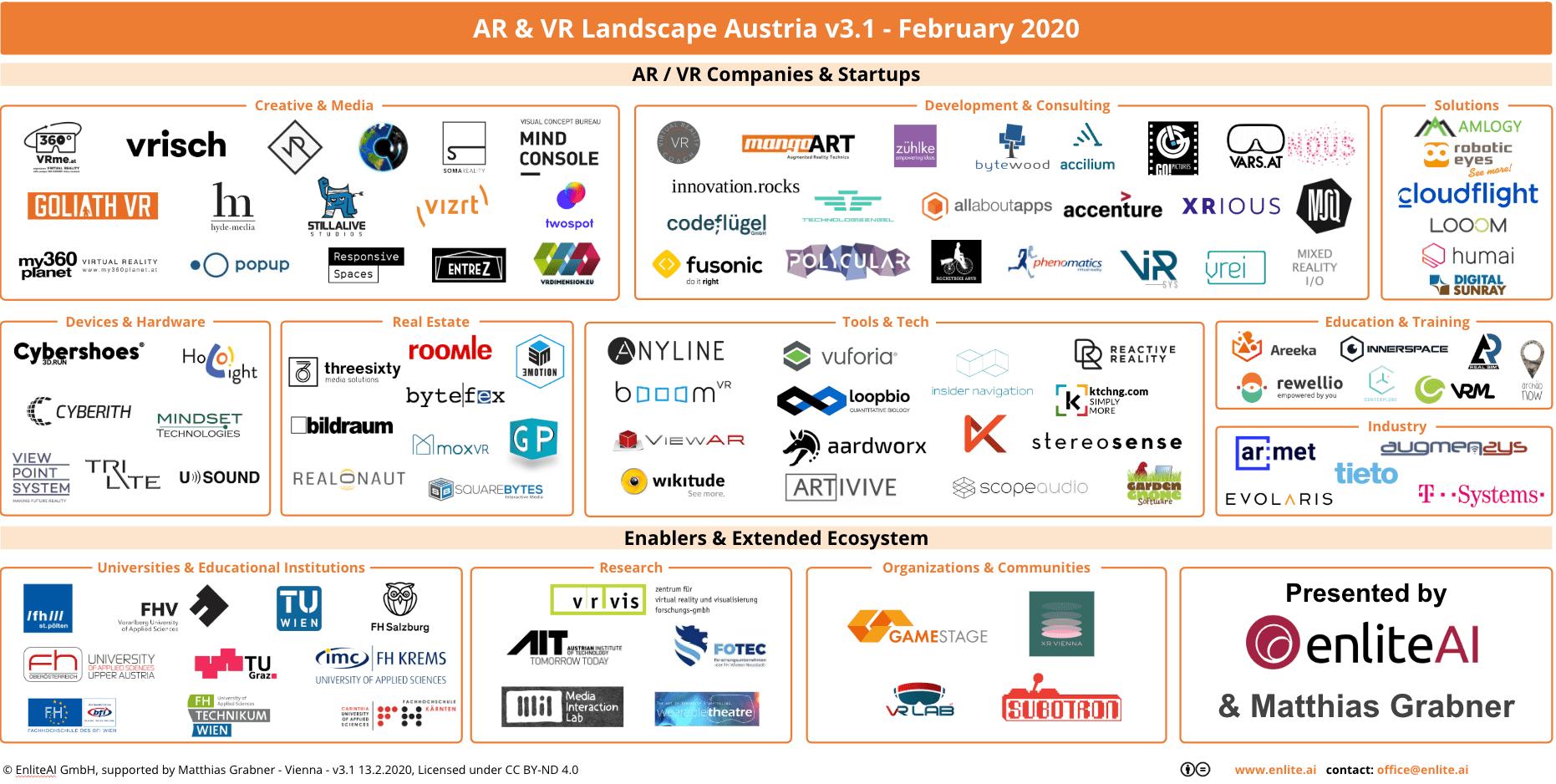 AR/VR Landscape Austria