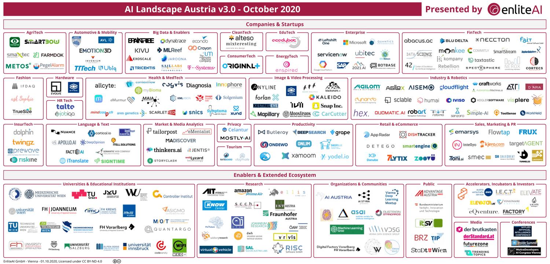 AI Landscape Austria