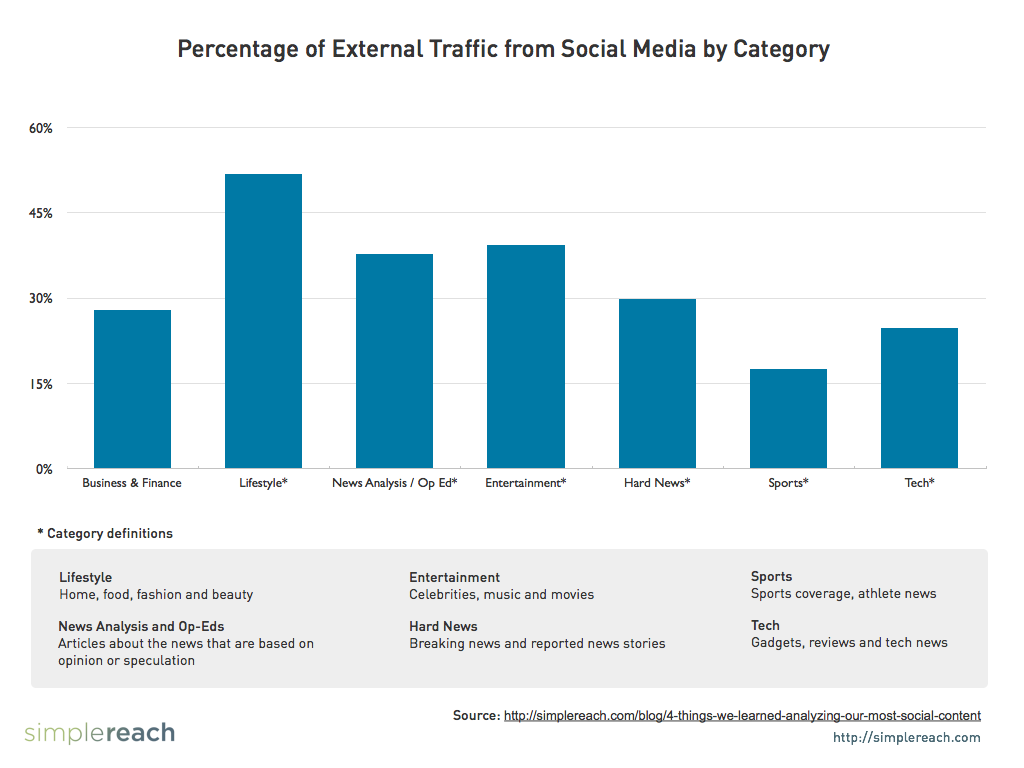 Percentage of External Traffic from Social Media by Category