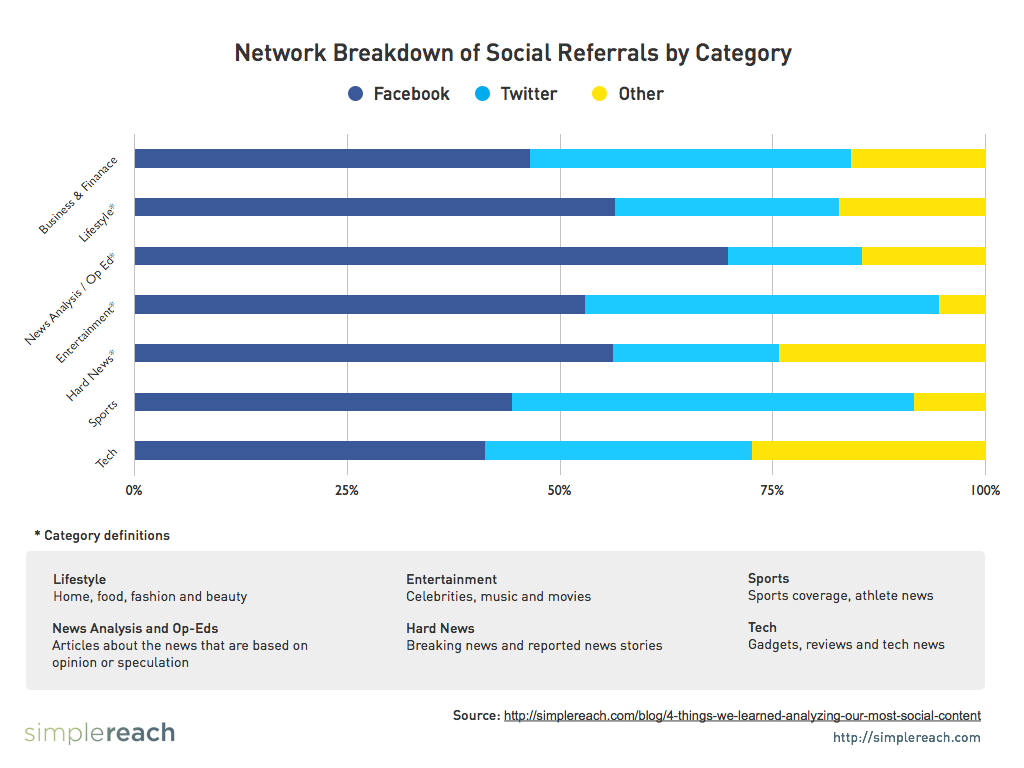 Network Breakdown of Social Referrals by Category