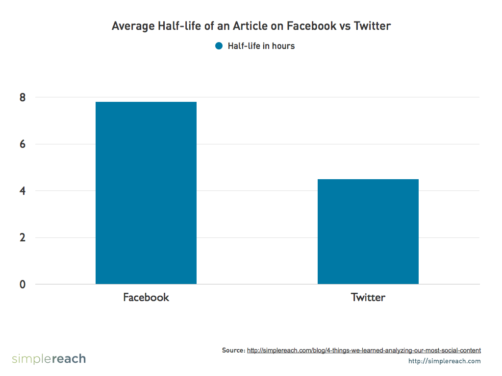 Average Half-Life of an Article on Facebook vs Twitter