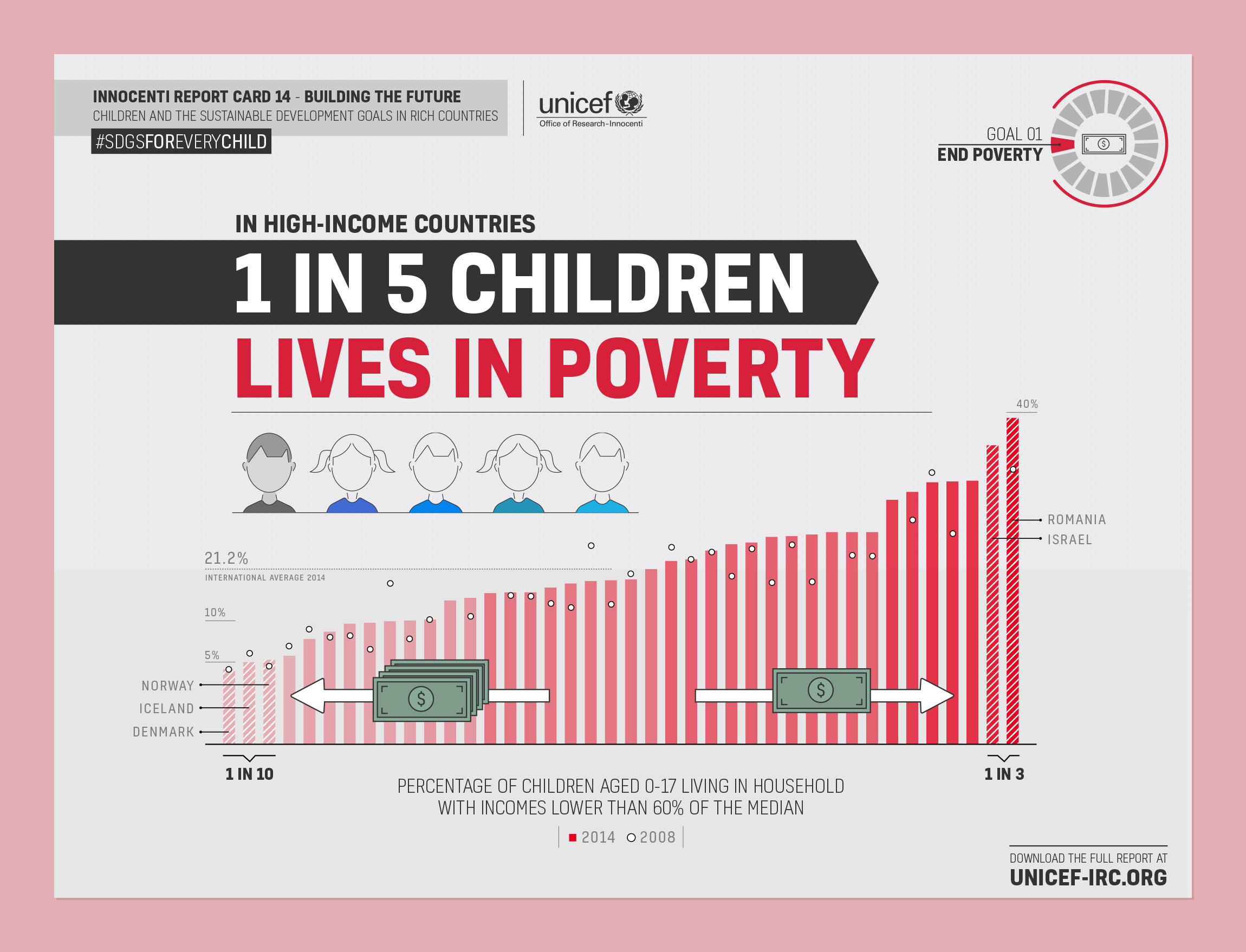 UNICEF Infographic - Children and the Sustainable Development Goals in Rich Countries