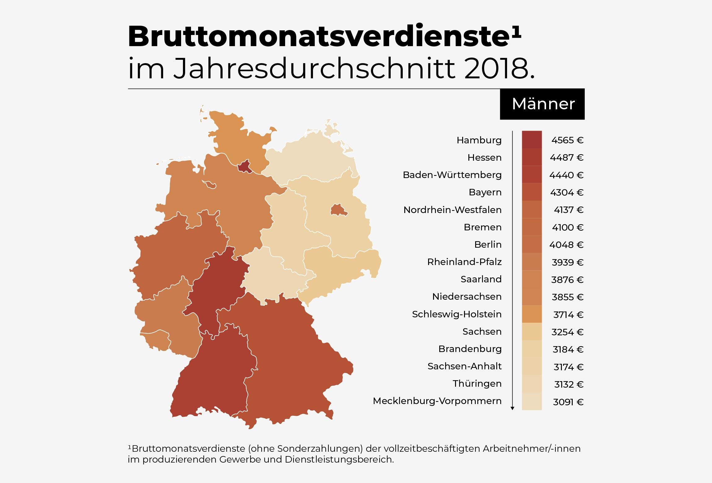 Bruttomonatsverdienste im Jahresdurchschnitt 2018