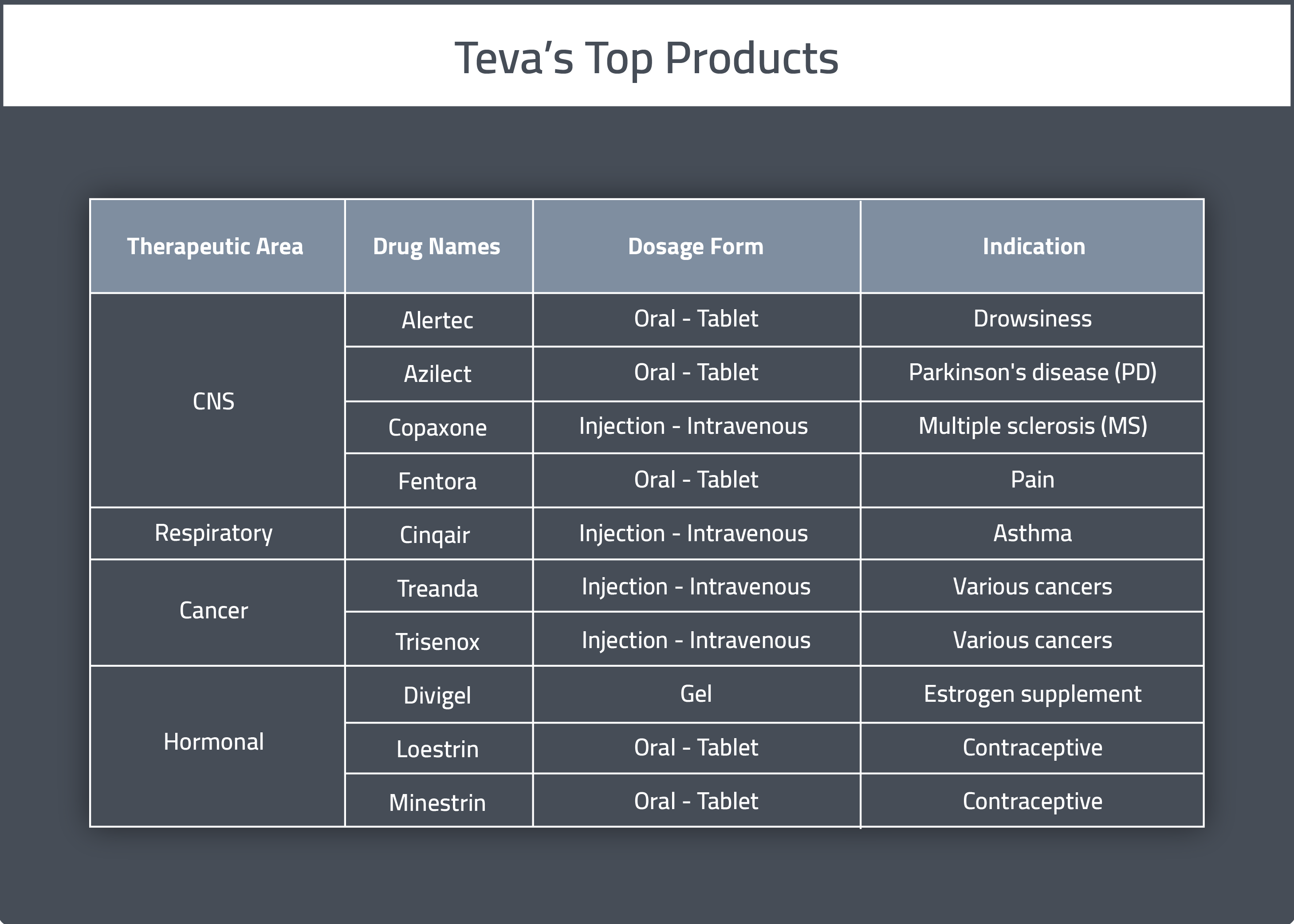 Table of Teva Pharmaceuticals Top Drug Products