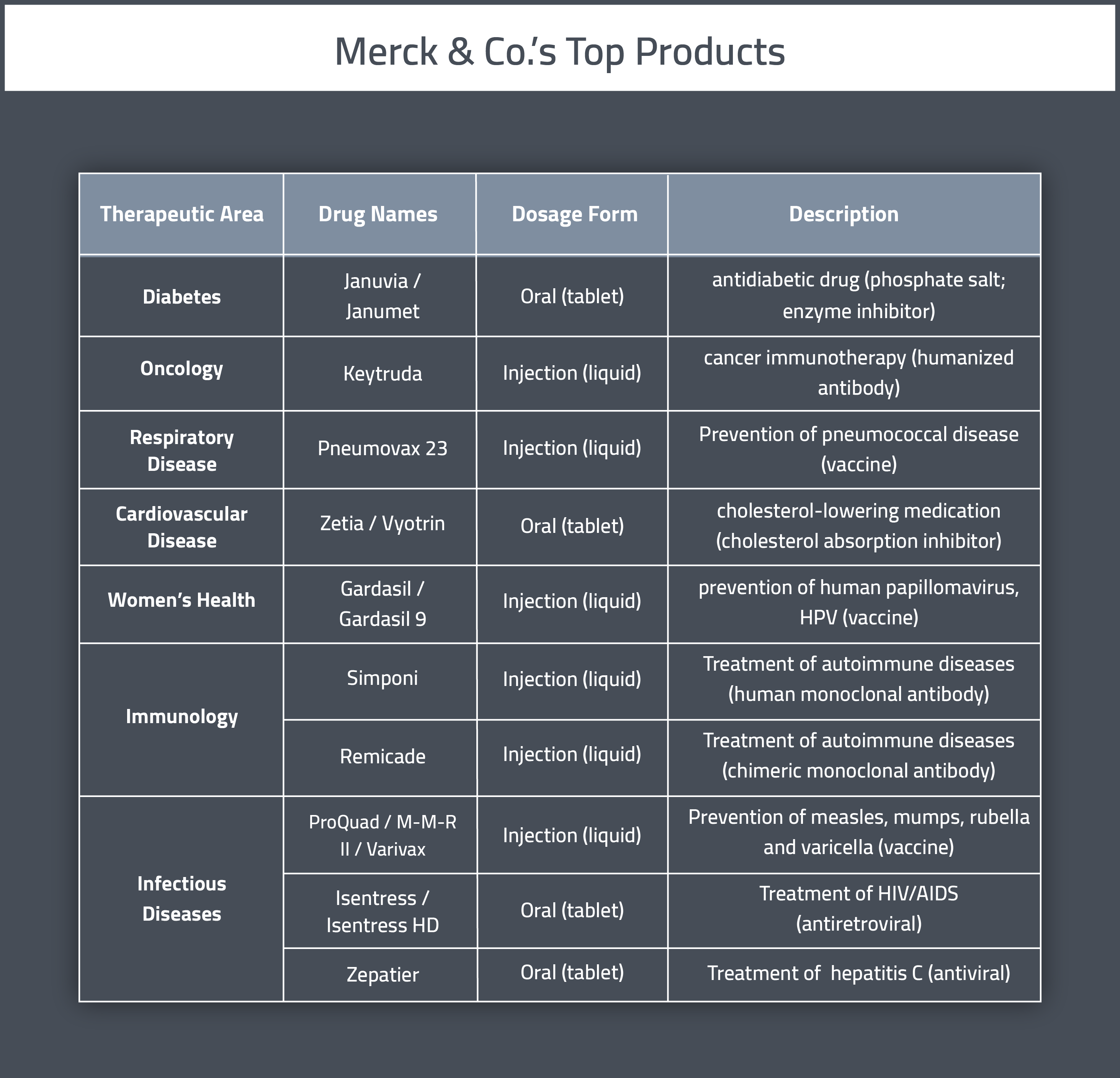 Merck & Co's top pharmaceutical products