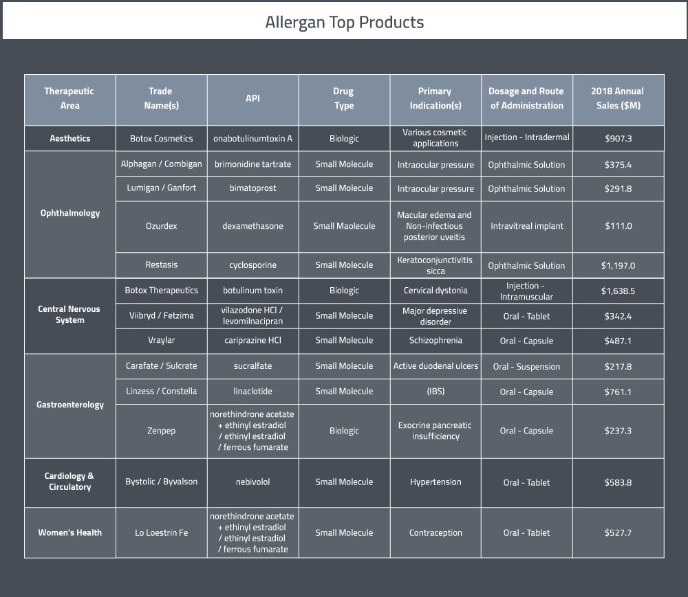 Allergan's top pharmaceutical products