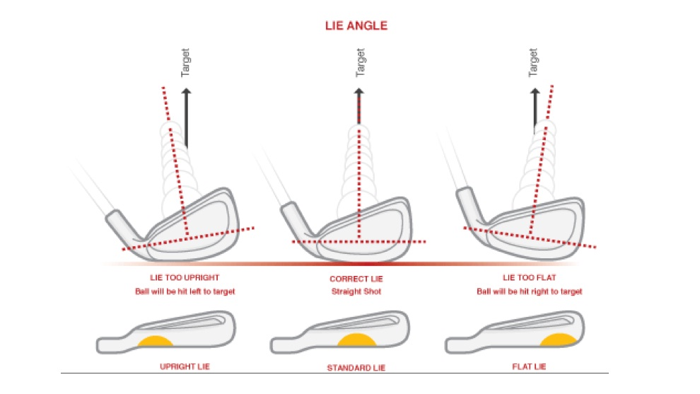Diagram of the affect of lie angle on shot outcome.