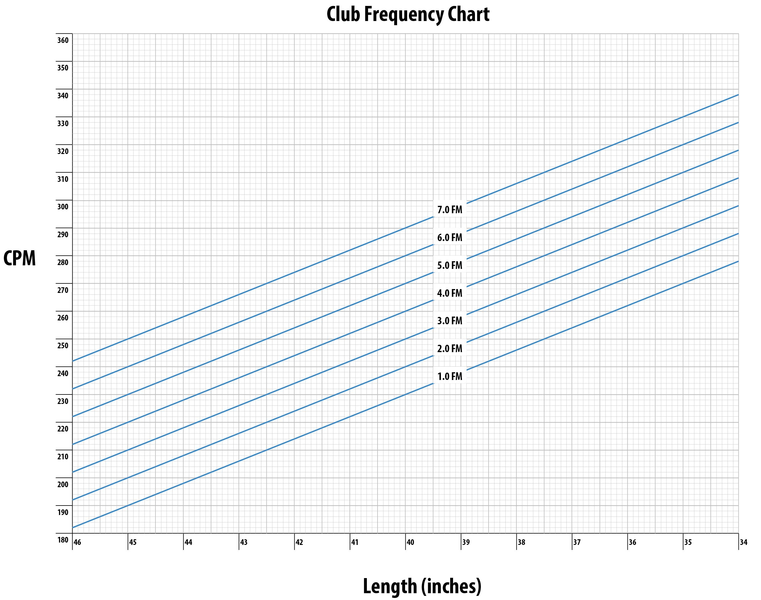 Club Frequency Chart