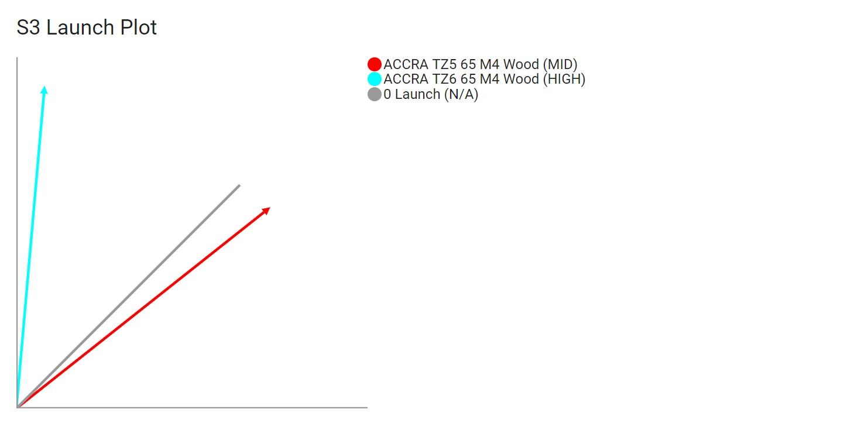 ACCRA TZ Wood Launch Profile