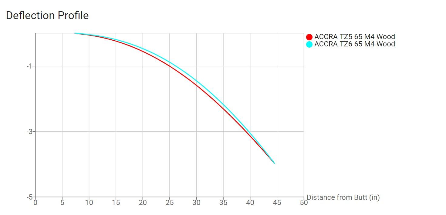 ACCRA TZ Wood Deflection Profile