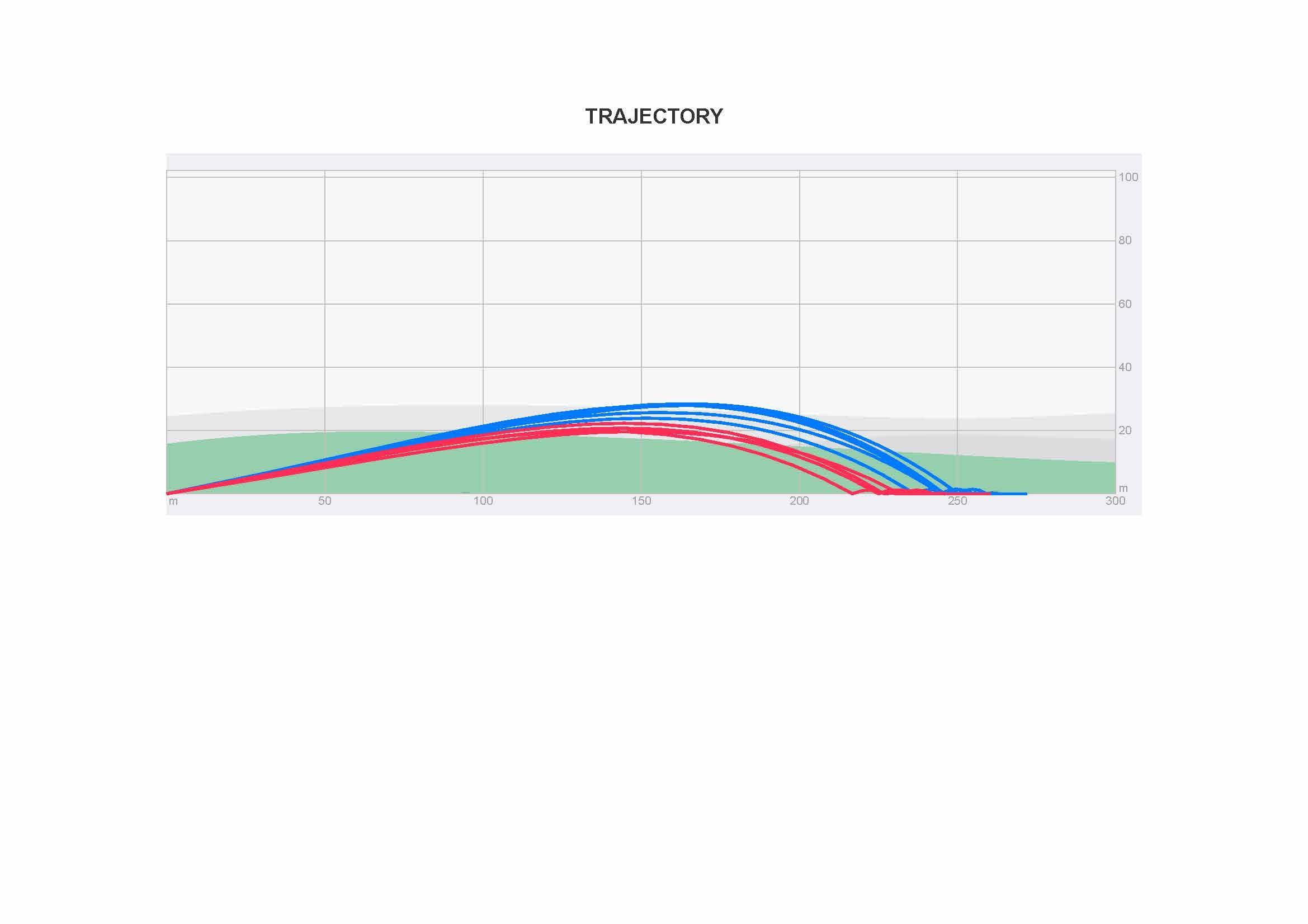 Trackman performance report