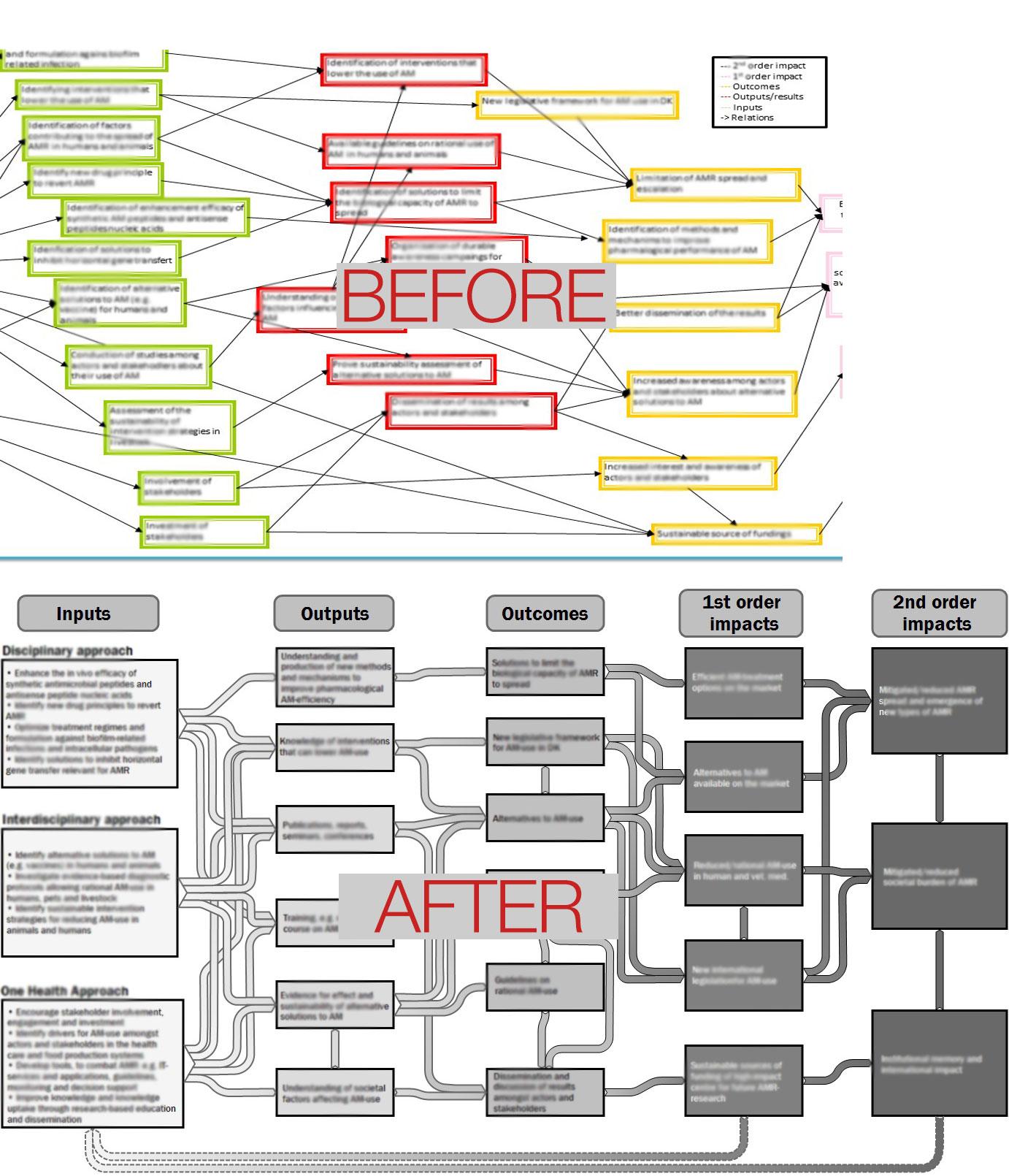 Reworking a complex flow chart into a Sankey diagram.