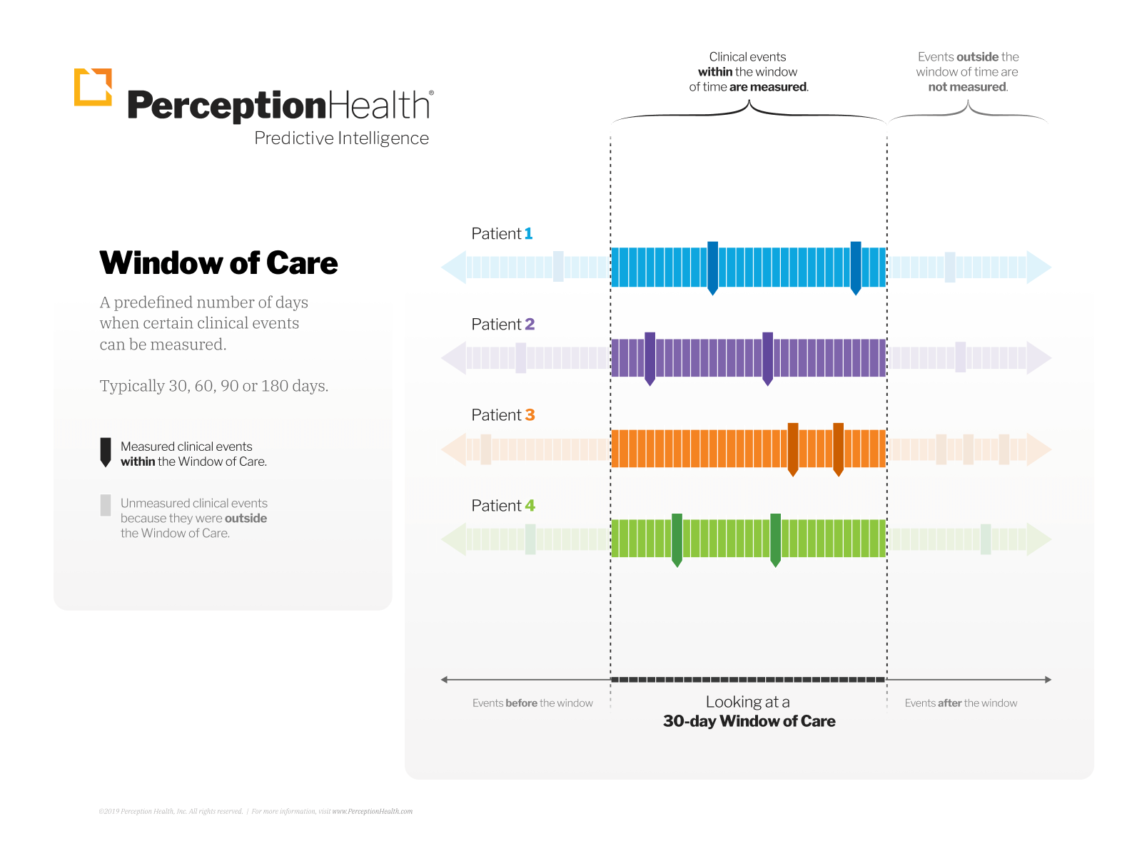 Window of Care Infographic