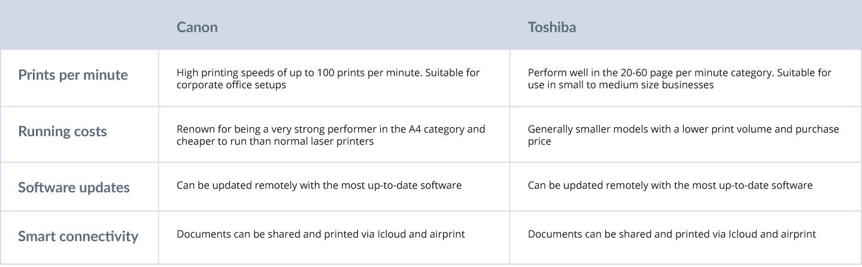 Canon vs Toshiba comparison table