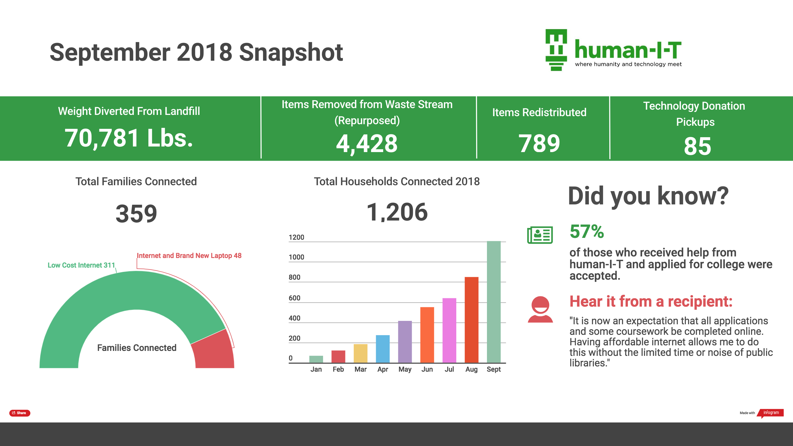 Human I-T September Impact Report