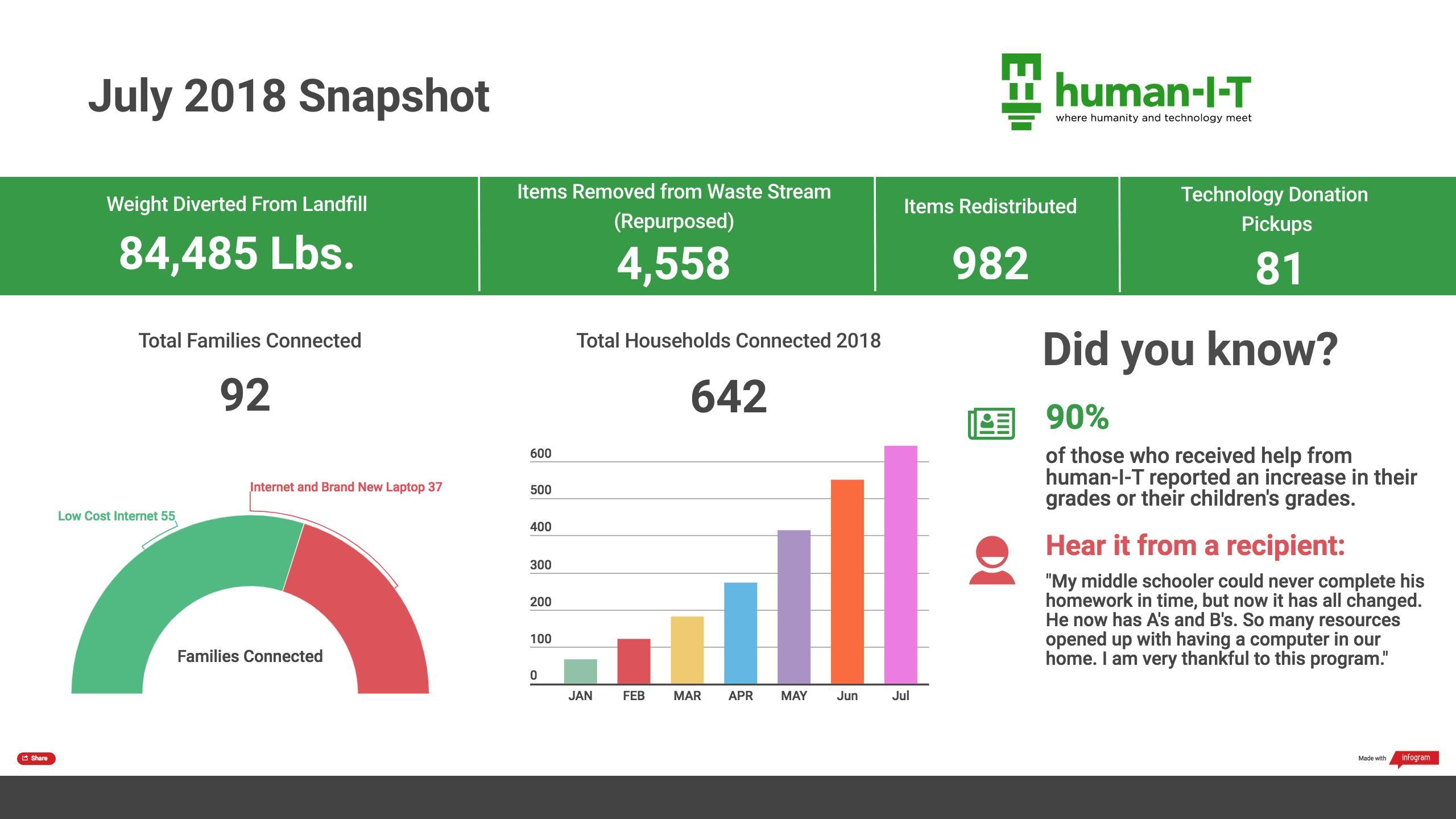 Human I-T July Snapshot