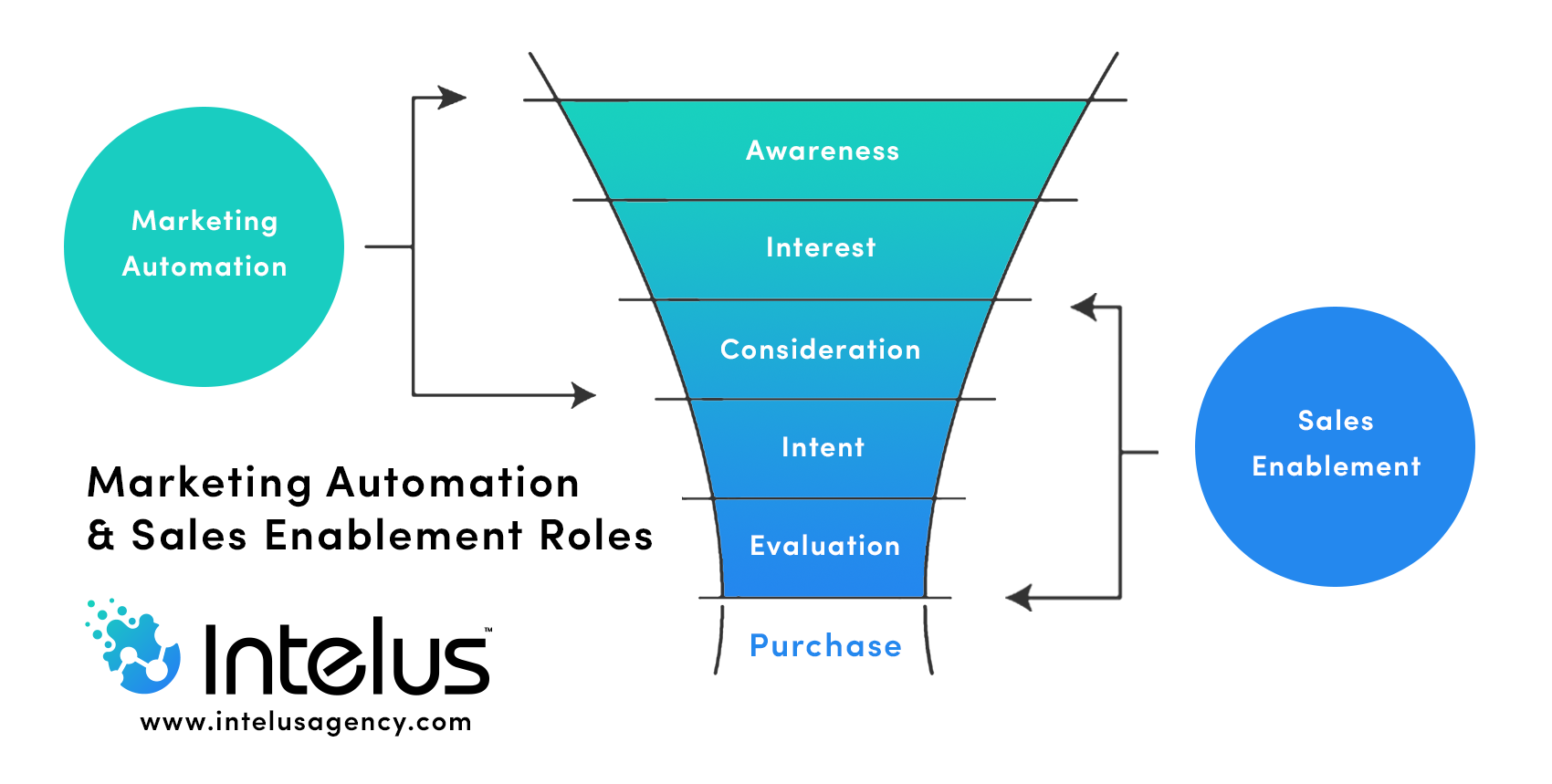 marketing automation and sales enablement roles
