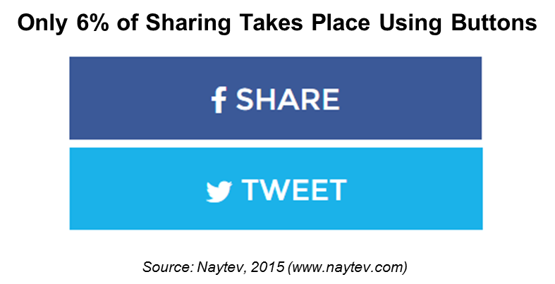 social share buttons analysis rh naytev com share facebook link share facebook video to instagram