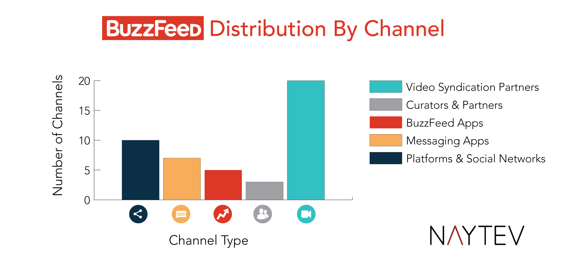 main channels of distribution